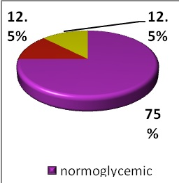 Figure 5: A pie chart representing the proportions of with the various blood sugar levels. Where normoglycemic refers to random blood sugars ¡Ü6.9mmol/L, glucose intolerance (7-11 mmol/L) and diabetes (¡Ý11.1 mmol/L).