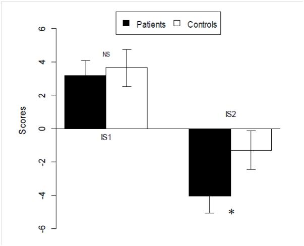 Figure 2: Mean (± 95% CI) interference scores of patients and controls at the D-KEFS Word-Color Interference test