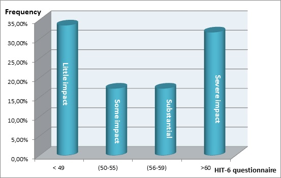 Figure 2: distribution of patients with headaches according to the impact of headaches on their activities of daily life