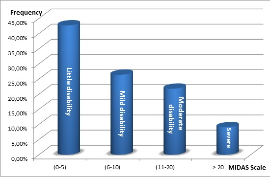 Figure  1: Distribution of patients with headaches according to the four grades of increasing severity of functional disability