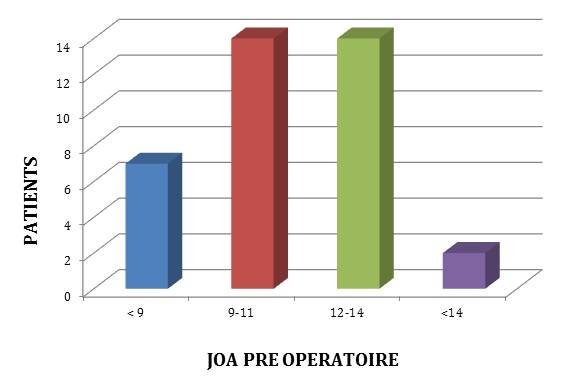Figure 2 : Distribution du score de JOA pré opératoire de nos patients