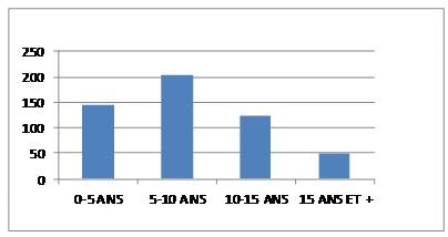 Diagramme 1 : Tableau 1 : Répartition des patients en fonction de l'âge