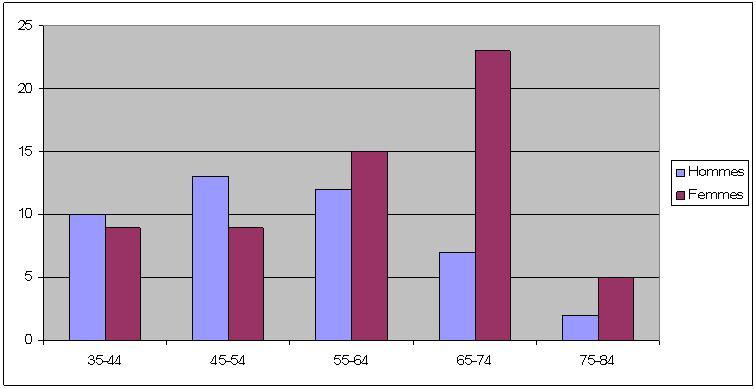 Figure 1: Répartition des patients selon les tranches d'âge