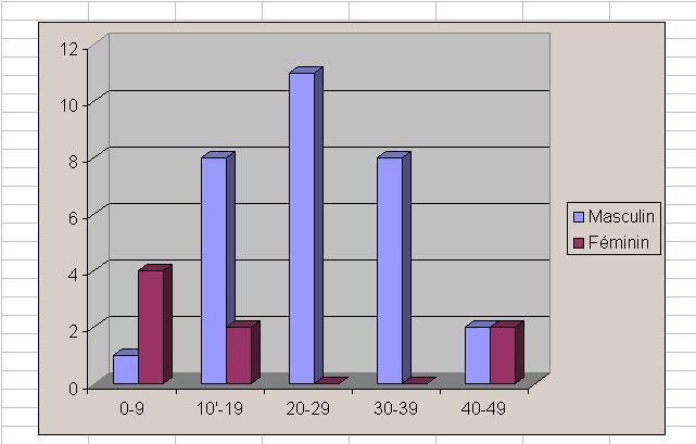 Figure 1 : Distribution selon l'âge et le sexe