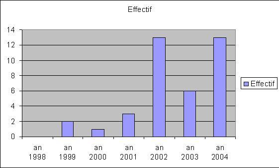 Figure 2 : Répartition des patients par année