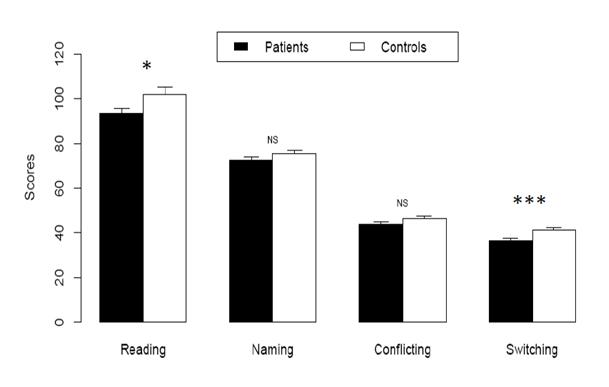 Figure 1: Mean (± 95% CI) scores of patients and controls at different sub-tasks of D-KEFS