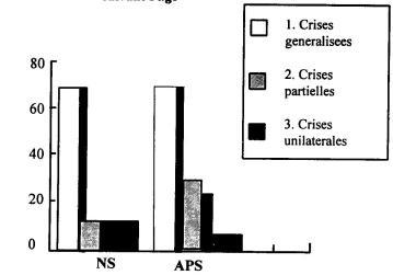Figure 1: Type clinique des crises suivant I age