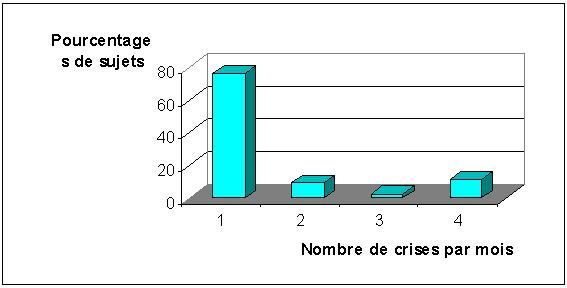 FIGURE 1 : Fréquences mensuelles des crises