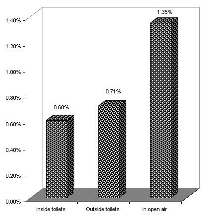Figure 1: Prevalence of epilepsy in relation to the place where people defecate