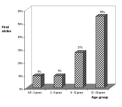 Figure 2: Distribution of epileptics in relation to the subject age at the first strike