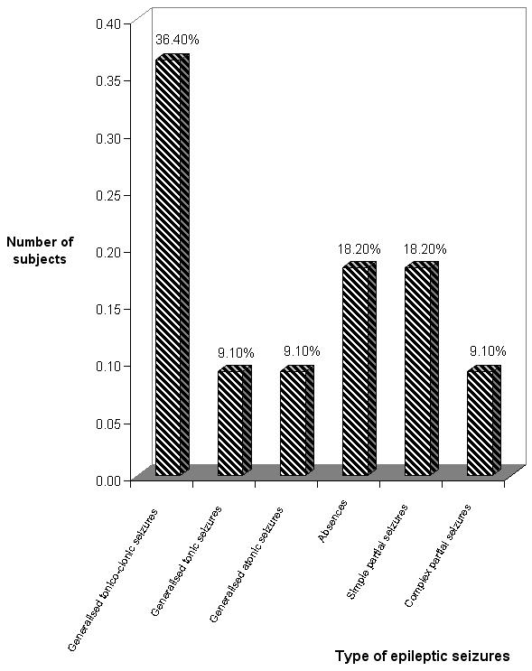 Figure 3: Distribution of different types of epileptic seizures