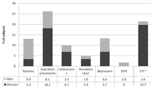 Figure 2. Stroke complications. Stacked bars are percentages of subjects with complications comparing sex groups. Asterisk * indicates P < 0.05.